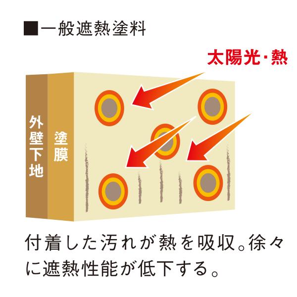 5.汚れからの熱吸収を防ぐ遮熱保持性