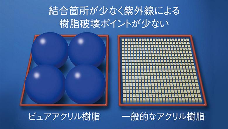 ポイント1樹脂が大きく、紫外線につよい